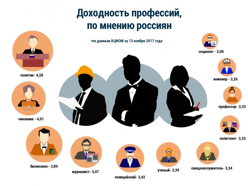 ВЦИОМ: Россияне считают работу в госорганах престижной и высокооплачиваемой