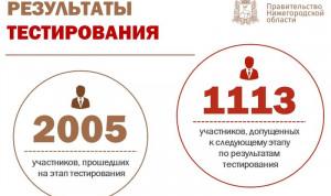 Более 1 тысячи кандидатов в «Команду правительства» Нижегородской области успешно прошли тестирование