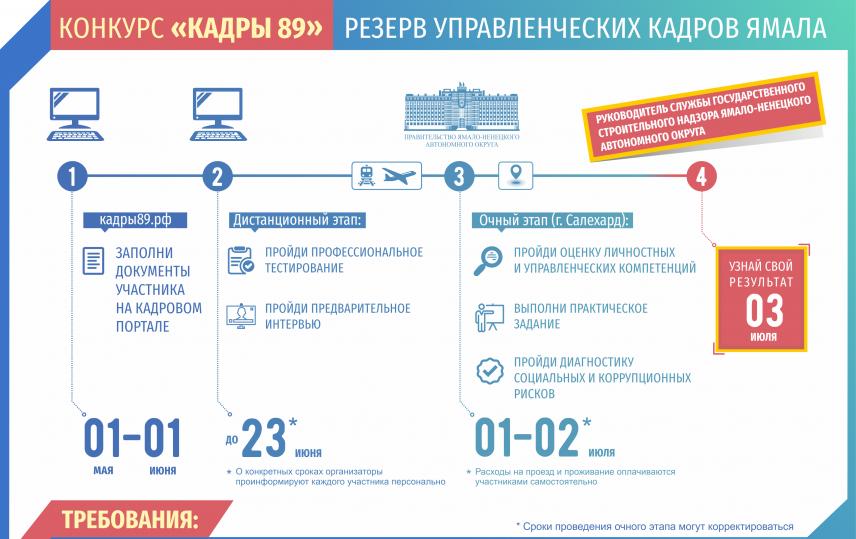 На Ямале проводят открытый конкурс на должность главы службы госстройнадзора