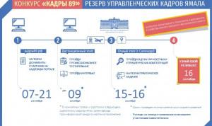 На Ямале проходит конкурс на должность директора департамента транспорта и дорожного хозяйства