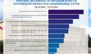 В Орловской области определили самые активные в социальных сетях органы власти